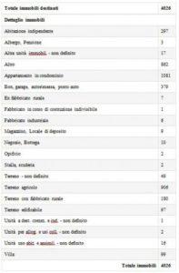 tabella-beni-immobili-308x470